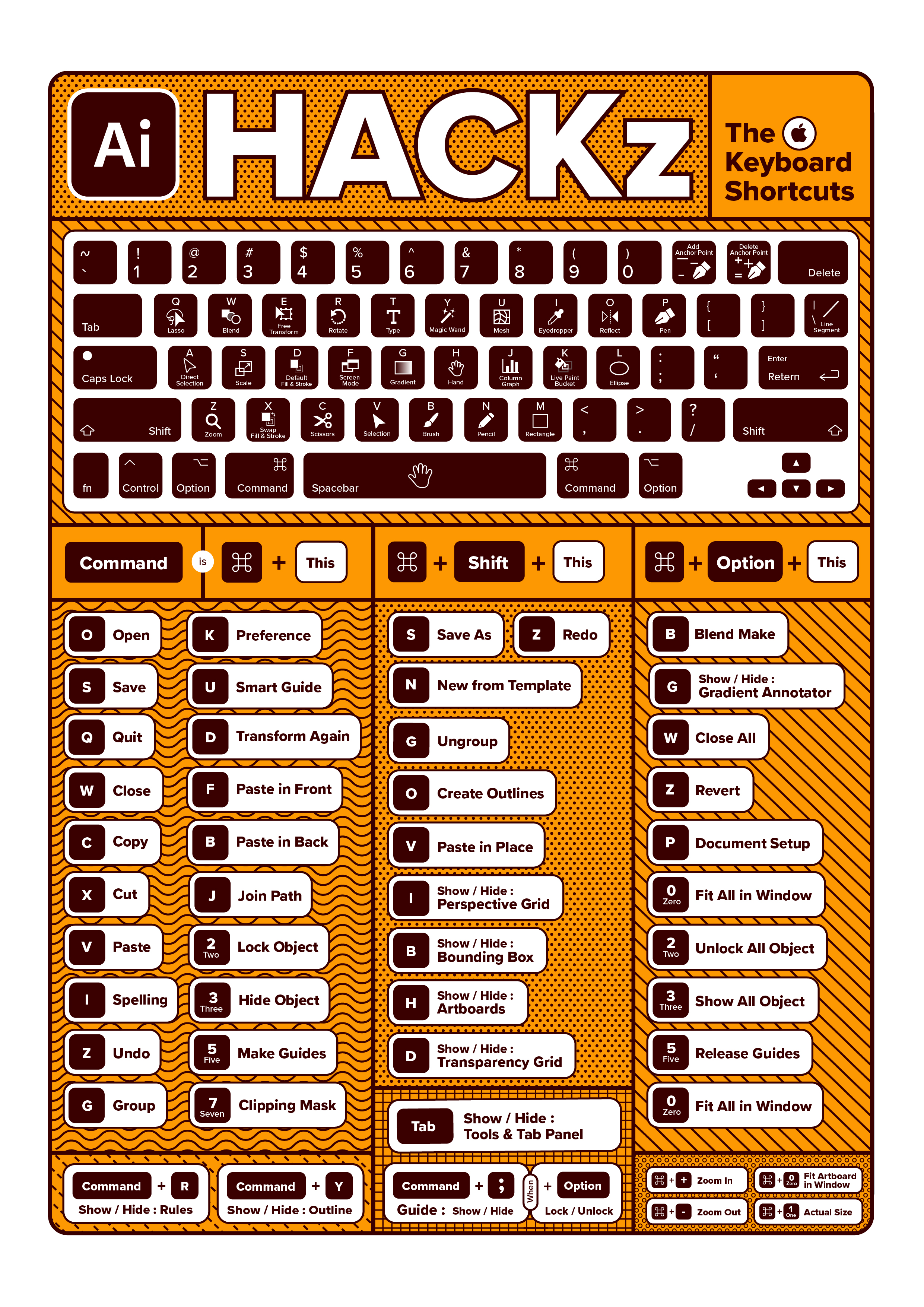Illustrator Keyboard Shortcuts_Wall Art Coffee Type A4 21 x 29.7 cm